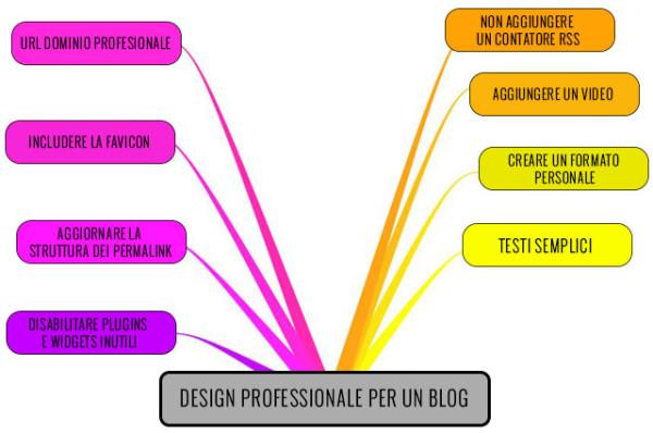 Come creare un blog dall'aspetto professionale.