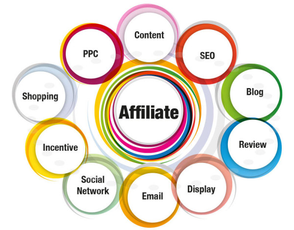 i-tre-tipi-di-affiliate-marketing